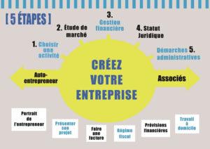 Créer entreprise